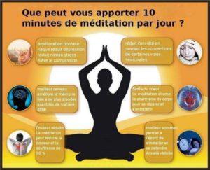 schema10 min méditation